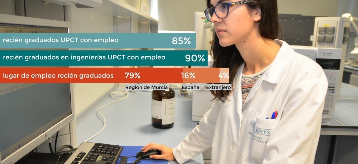 El 90% de los graduados en ingenierías de la UPCT consigue trabajo en menos de un año